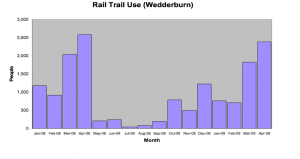 Otago Central Rail Trail - Visitors By Month